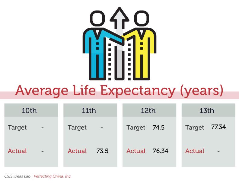 Social: Average Life Expectancy
